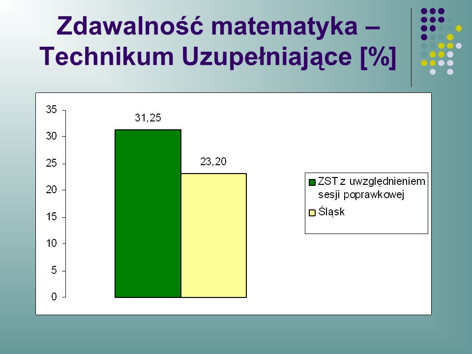 Zdawalność matematyka –Technikum Uzupełniające [%]